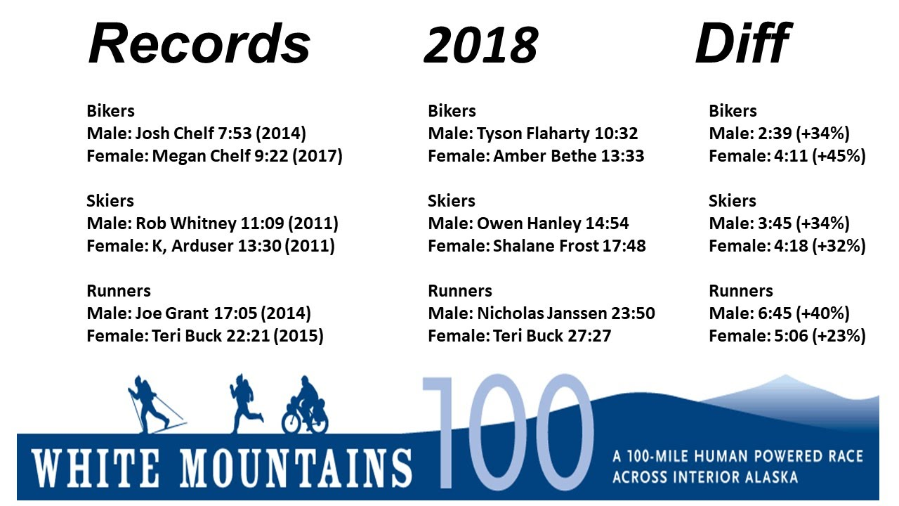 https://sites.google.com/a/endurancenorth.org/wm100/racer-info/racer-stats/Slide4.JPG